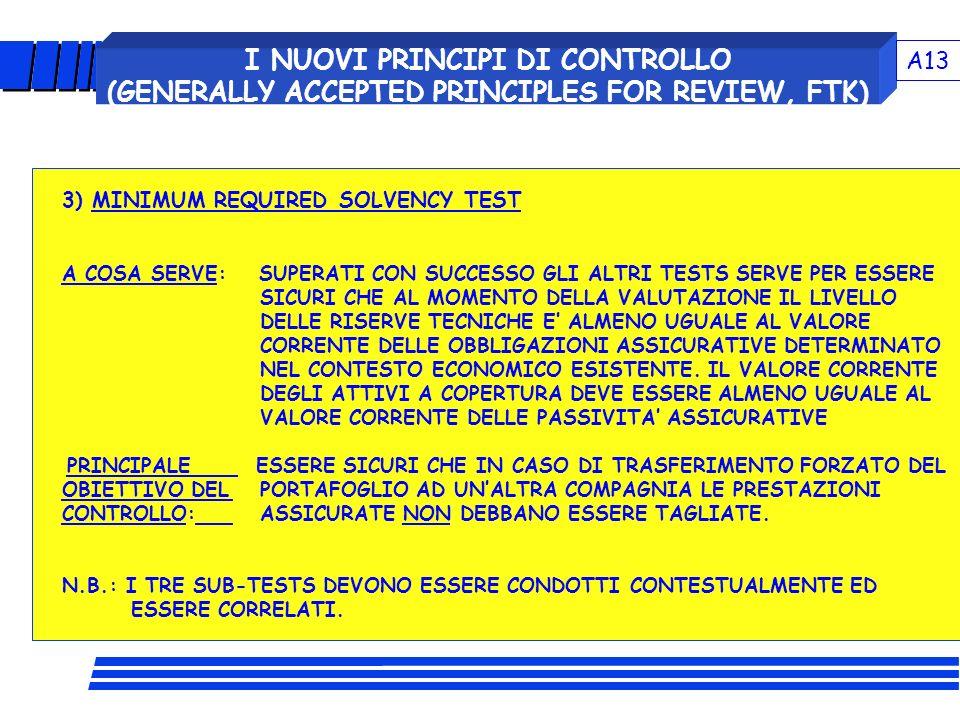 I NUOVI PRINCIPI DI CONTROLLO (GENERALLY ACCEPTED PRINCIPLES FOR REVIEW, FTK) 3) MINIMUM REQUIRED SOLVENCY TEST A COSA SERVE: SUPERATI CON SUCCESSO GL