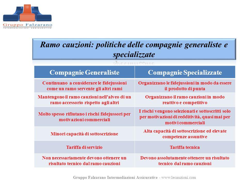 Compagnie GeneralisteCompagnie Specializzate Continuano a considerare le fidejussioni come un ramo servente gli altri rami Organizzano le fidejussioni