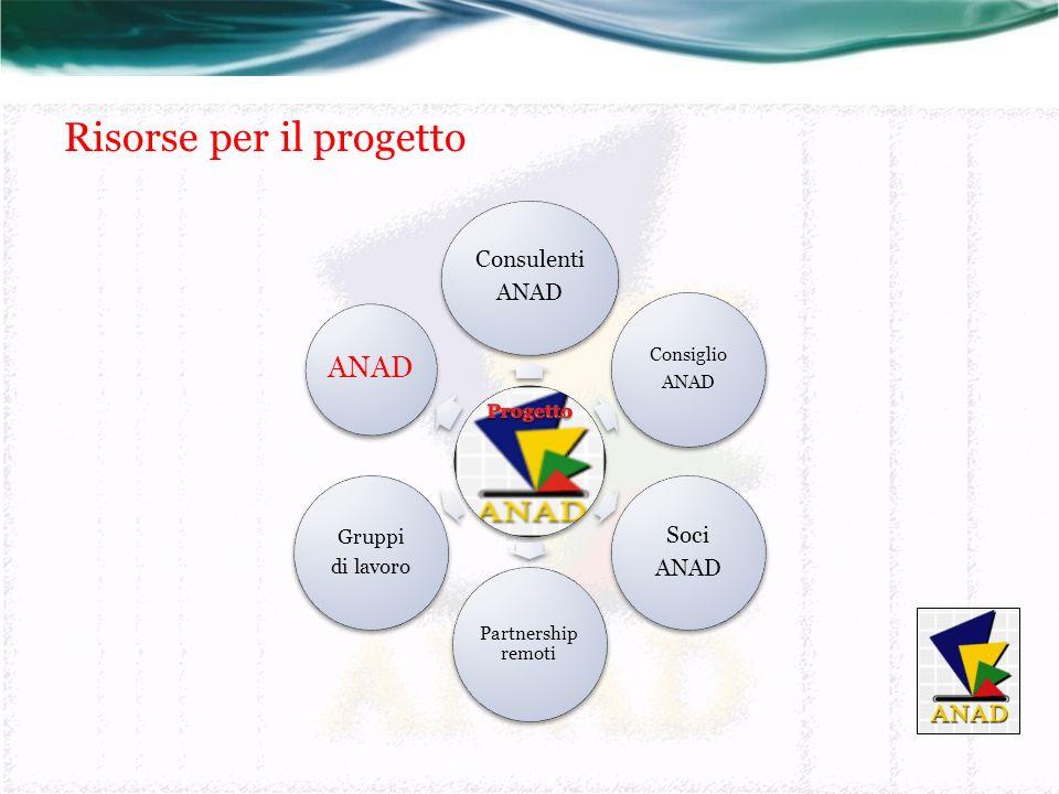 Risorse per il progetto Consulenti ANAD Consiglio ANAD Soci ANAD Partnership remoti Gruppi di lavoro ANAD
