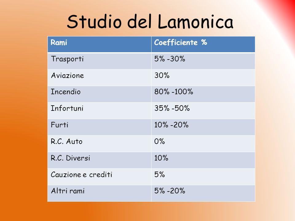 Studio del Lamonica RamiCoefficiente % Trasporti5% -30% Aviazione30% Incendio80% -100% Infortuni35% -50% Furti10% -20% R.C. Auto0% R.C. Diversi10% Cau