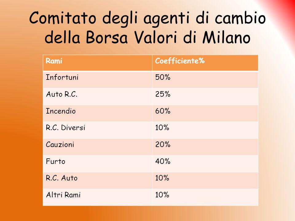 Comitato degli agenti di cambio della Borsa Valori di Milano RamiCoefficiente% Infortuni50% Auto R.C.25% Incendio60% R.C. Diversi10% Cauzioni20% Furto