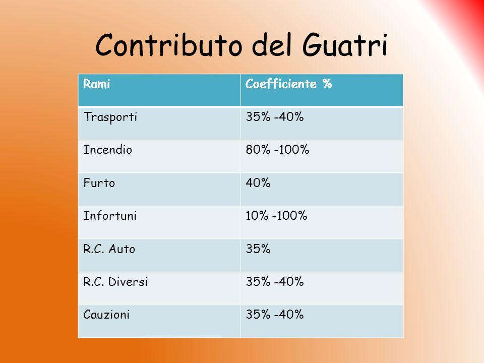 Contributo del Guatri RamiCoefficiente % Trasporti35% -40% Incendio80% -100% Furto40% Infortuni10% -100% R.C. Auto35% R.C. Diversi35% -40% Cauzioni35%