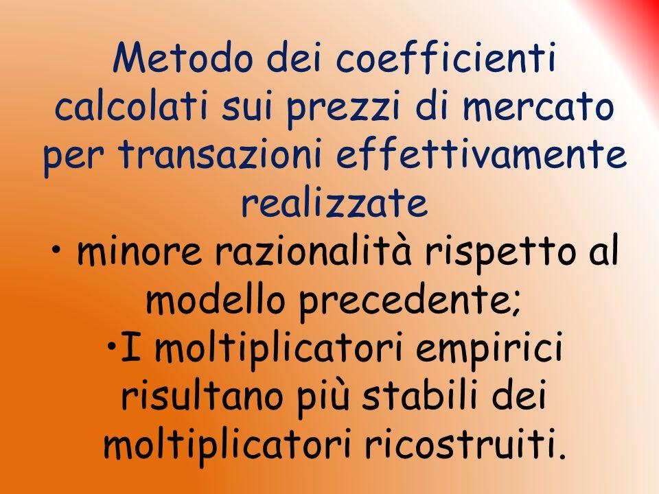 Metodo dei coefficienti calcolati sui prezzi di mercato per transazioni effettivamente realizzate minore razionalità rispetto al modello precedente; I