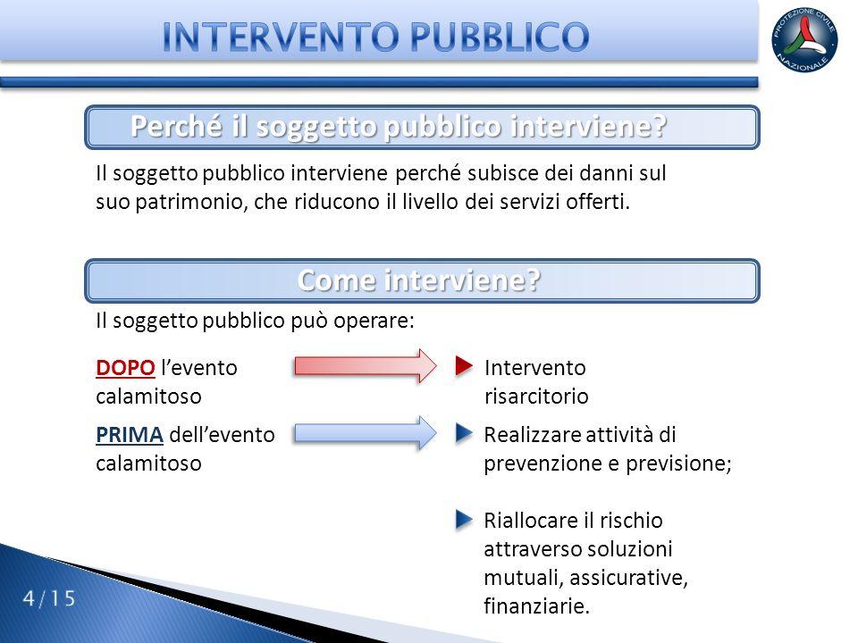 Confronti tra le modalità di intervento EX-POSTEX-ANTE PROElevata solidarietà Spesa più regolare nel tempo.