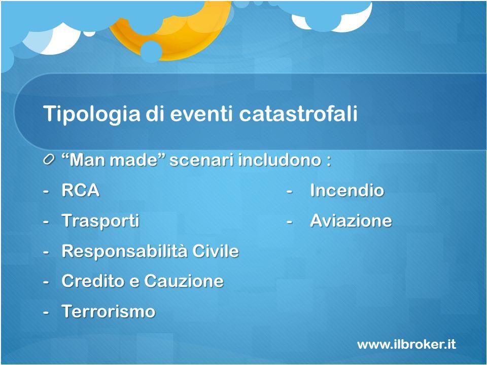 Tipologia di eventi catastrofali Man made scenari includono : -RCA - Incendio -Trasporti - Aviazione -Responsabilità Civile -Credito e Cauzione -Terro