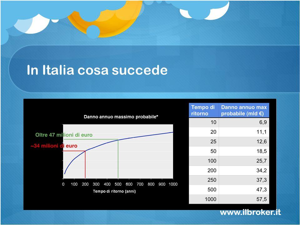 In Italia cosa succede www.ilbroker.it