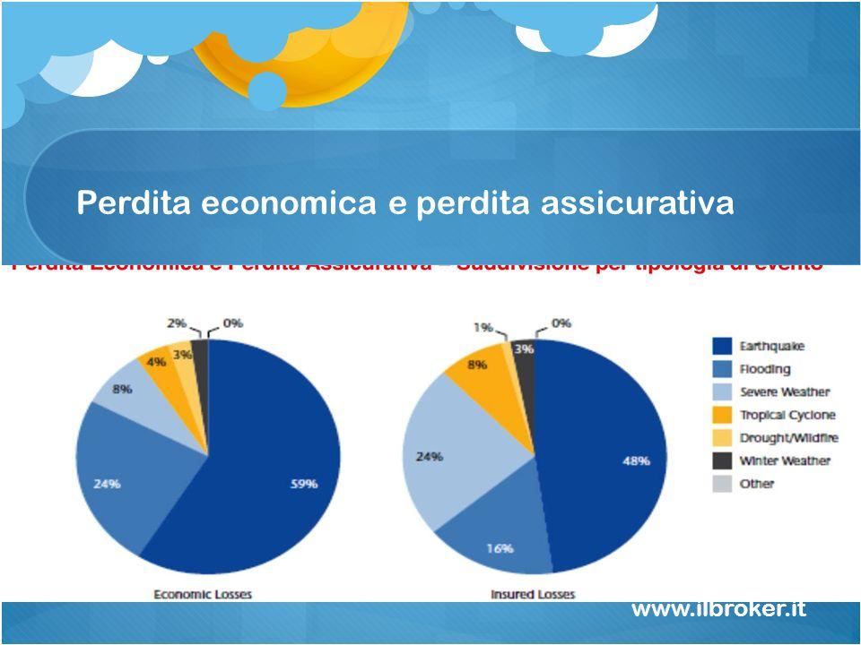 Perdita economica e perdita assicurativa www.ilbroker.it