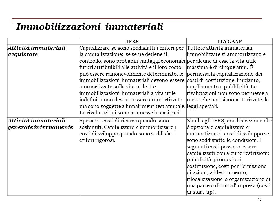 Immobilizzazioni immateriali 15 IFRSITA GAAP Attività immateriali acquistate Capitalizzare se sono soddisfatti i criteri per la capitalizzazione: se s