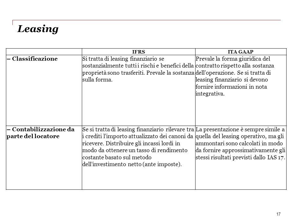 Leasing 17 IFRSITA GAAP – ClassificazioneSi tratta di leasing finanziario se sostanzialmente tutti i rischi e benefici della proprietà sono trasferiti