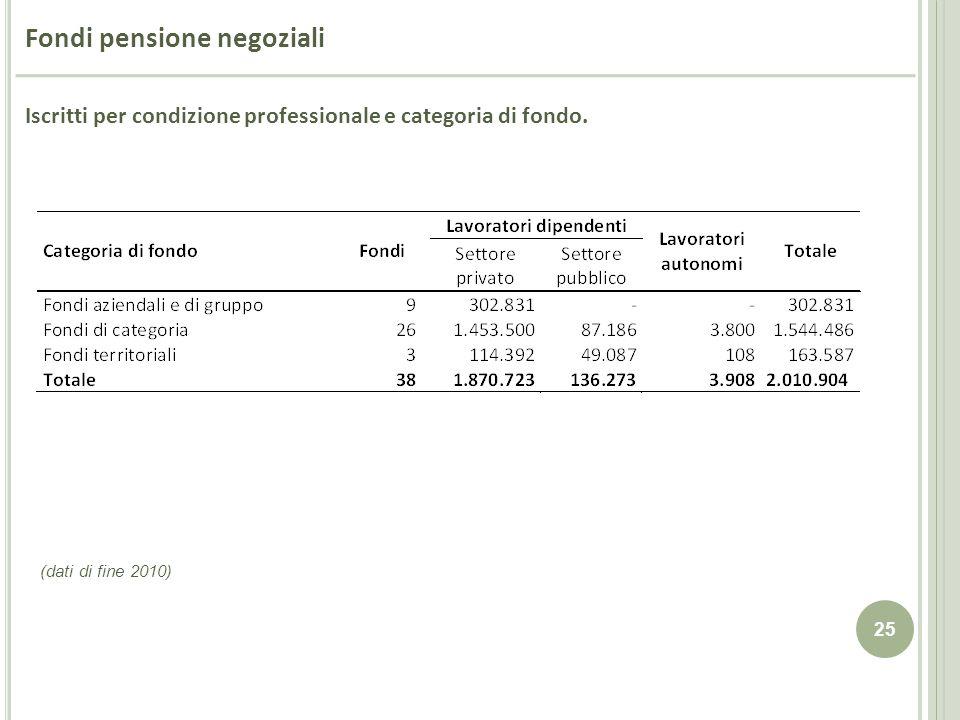 25 Iscritti per condizione professionale e categoria di fondo. (dati di fine 2010) Fondi pensione negoziali
