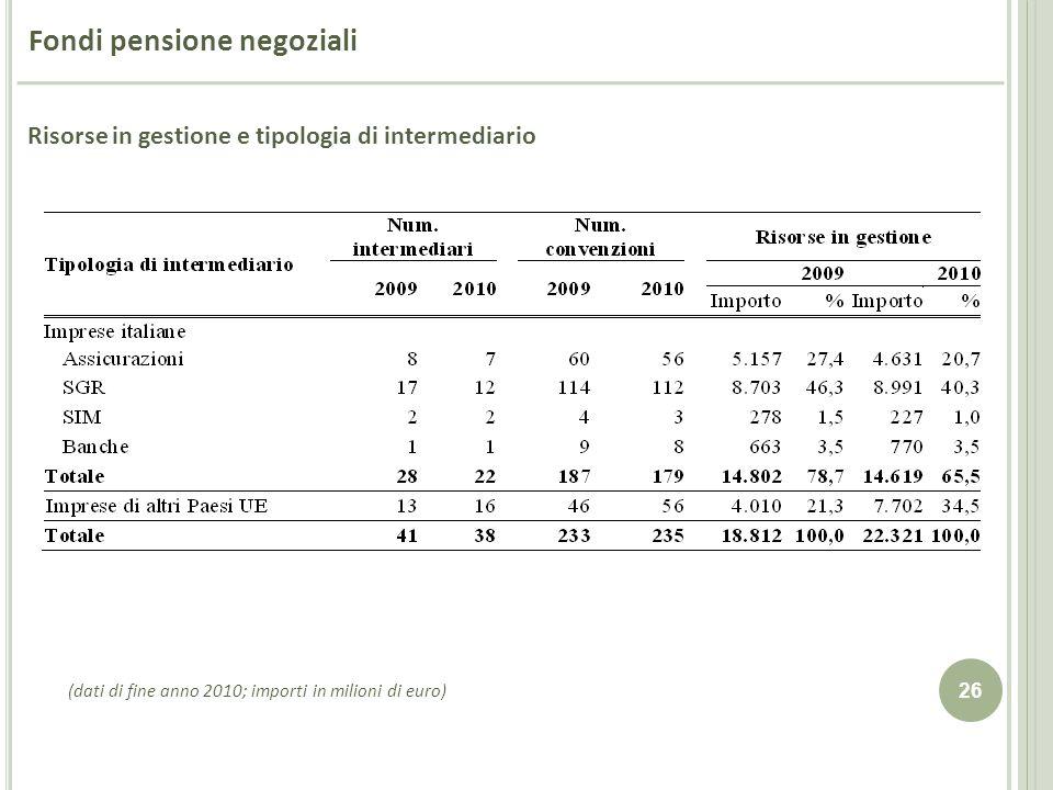 26 Fondi pensione negoziali (dati di fine anno 2010; importi in milioni di euro) Risorse in gestione e tipologia di intermediario