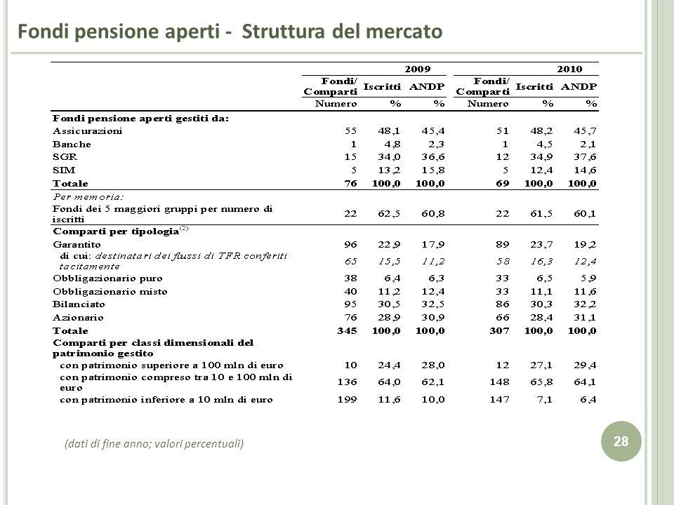 28 Fondi pensione aperti - Struttura del mercato (dati di fine anno; valori percentuali)