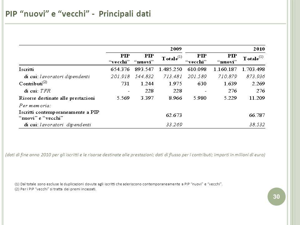 30 PIP nuovi e vecchi - Principali dati (dati di fine anno 2010 per gli iscritti e le risorse destinate alle prestazioni; dati di flusso per i contrib