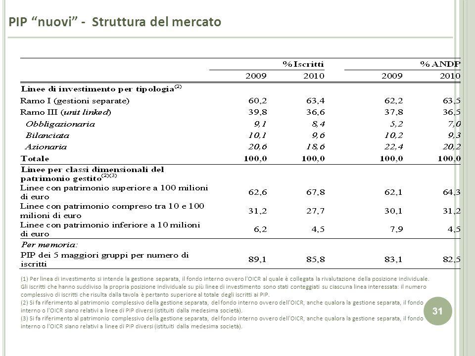 31 PIP nuovi - Struttura del mercato (1) Per linea di investimento si intende la gestione separata, il fondo interno ovvero lOICR al quale è collegata