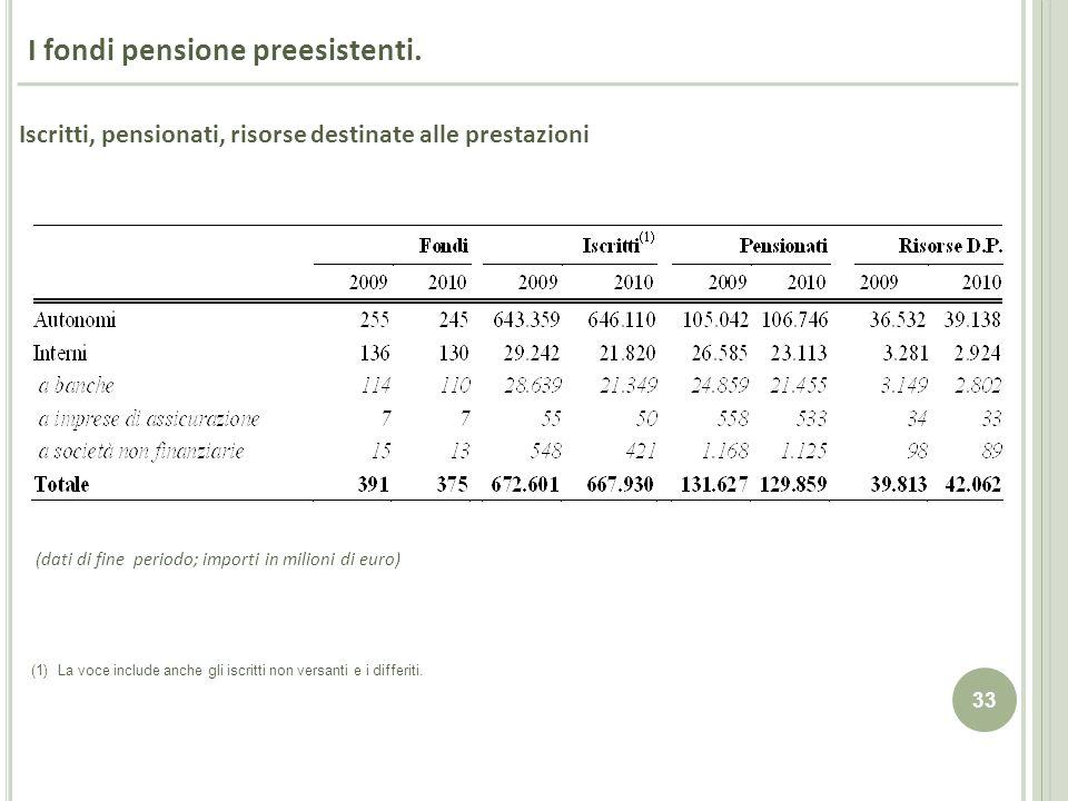 33 I fondi pensione preesistenti. (dati di fine periodo; importi in milioni di euro) (1) La voce include anche gli iscritti non versanti e i differiti