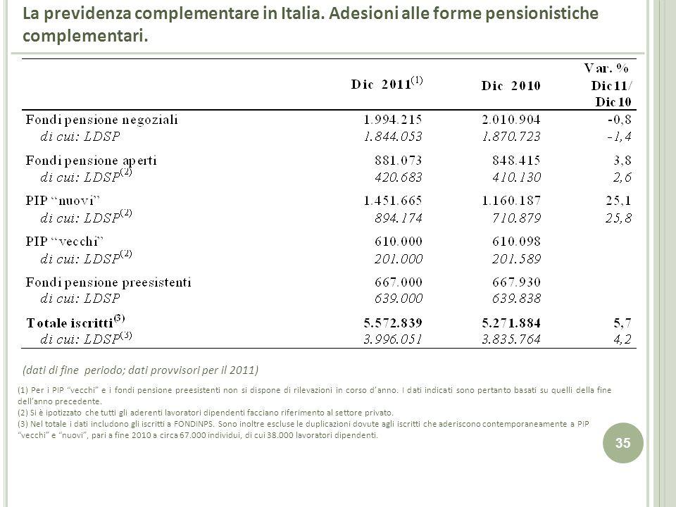 35 La previdenza complementare in Italia. Adesioni alle forme pensionistiche complementari. (1) Per i PIP vecchi e i fondi pensione preesistenti non s