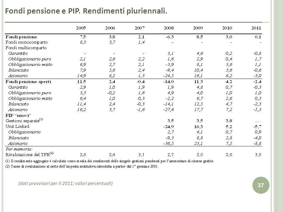 37 Fondi pensione e PIP. Rendimenti pluriennali. (dati provvisori per il 2011; valori percentuali)