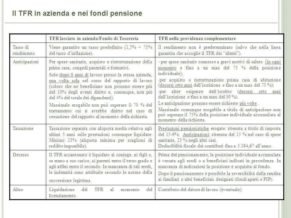 41 Il TFR in azienda e nei fondi pensione TFR lasciato in azienda/Fondo di TesoreriaTFR nella previdenza complementare Tasso di rendimento Viene garan