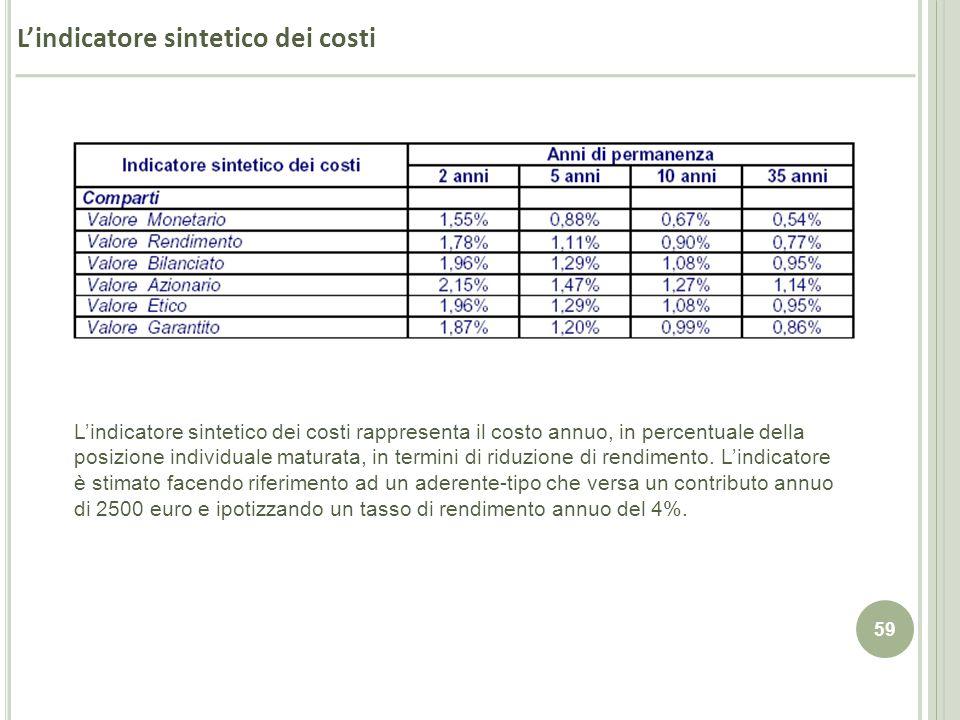 59 Lindicatore sintetico dei costi Lindicatore sintetico dei costi rappresenta il costo annuo, in percentuale della posizione individuale maturata, in