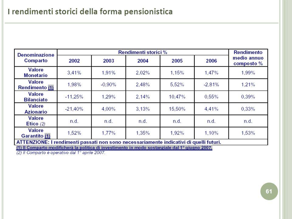 61 I rendimenti storici della forma pensionistica