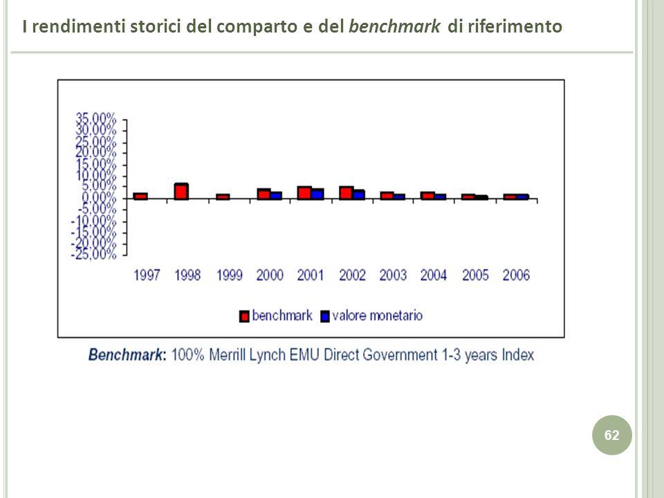62 I rendimenti storici del comparto e del benchmark di riferimento