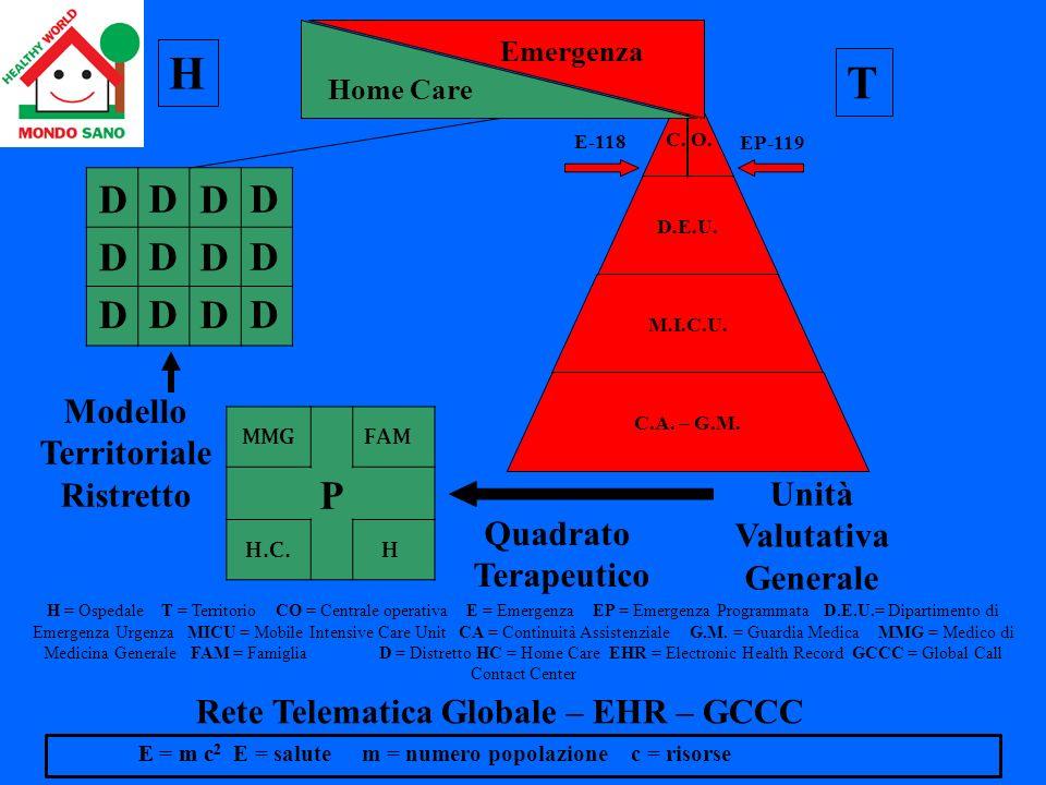 Emergenza Home Care E-118 EP-119 MMG FAM H.C. H Modello Territoriale Ristretto Quadrato Terapeutico Unità Valutativa Generale H = Ospedale T = Territo