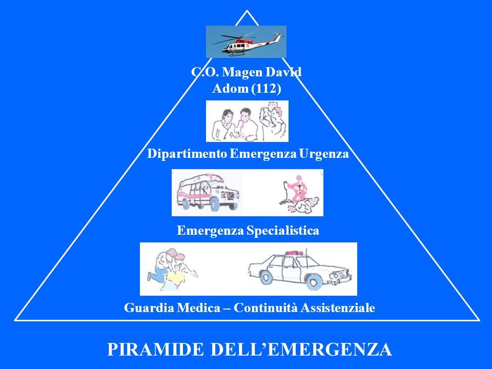 C.O. Magen David Adom (112) Dipartimento Emergenza Urgenza Emergenza Specialistica Guardia Medica – Continuità Assistenziale PIRAMIDE DELLEMERGENZA