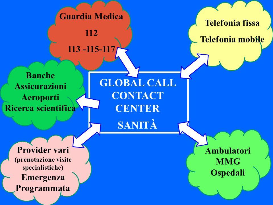 GLOBAL CALL CONTACT CENTER SANITÀ Telefonia fissa Telefonia mobile Provider vari (prenotazione visite specialistiche) Emergenza Programmata Ambulatori