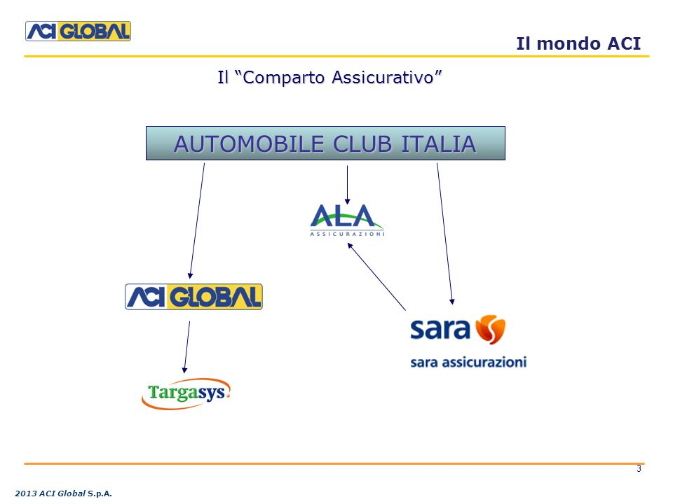 AUTOMOBILE CLUB ITALIA REALE MUTUA Il Comparto Assicurativo Il mondo ACI 3 2013 ACI Global S.p.A.