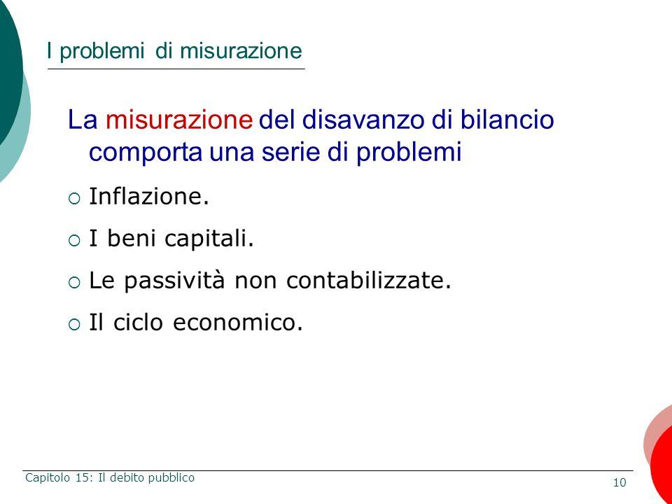 10 Capitolo 15: Il debito pubblico I problemi di misurazione La misurazione del disavanzo di bilancio comporta una serie di problemi Inflazione. I ben