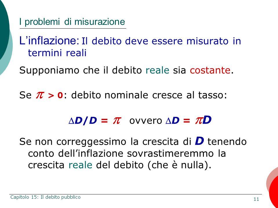 11 Capitolo 15: Il debito pubblico I problemi di misurazione Linflazione: Il debito deve essere misurato in termini reali Supponiamo che il debito rea