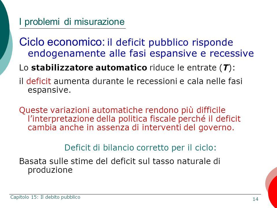 14 Capitolo 15: Il debito pubblico I problemi di misurazione Ciclo economico: il deficit pubblico risponde endogenamente alle fasi espansive e recessi