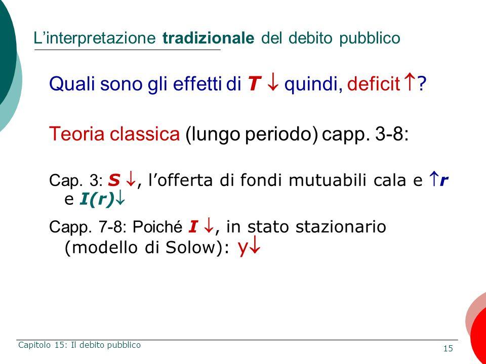 15 Capitolo 15: Il debito pubblico Linterpretazione tradizionale del debito pubblico Quali sono gli effetti di T quindi, deficit? Teoria classica (lun