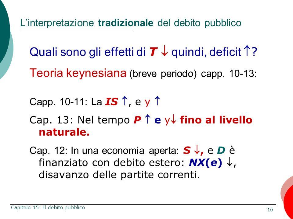 16 Capitolo 15: Il debito pubblico Linterpretazione tradizionale del debito pubblico Quali sono gli effetti di T quindi, deficit? Teoria keynesiana (b