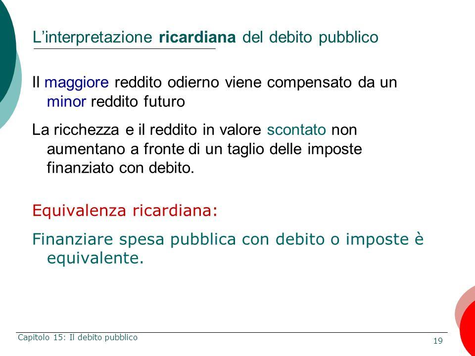 19 Capitolo 15: Il debito pubblico Linterpretazione ricardiana del debito pubblico Il maggiore reddito odierno viene compensato da un minor reddito fu