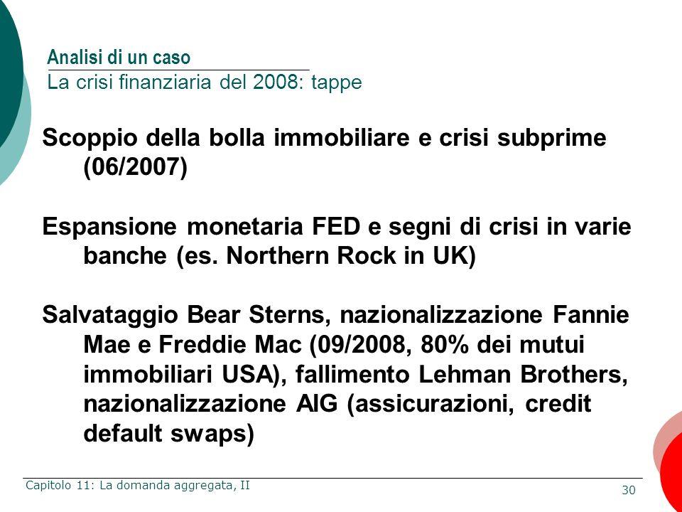 30 Capitolo 11: La domanda aggregata, II Scoppio della bolla immobiliare e crisi subprime (06/2007) Espansione monetaria FED e segni di crisi in varie