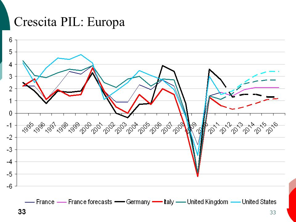 33 Crescita PIL: Europa