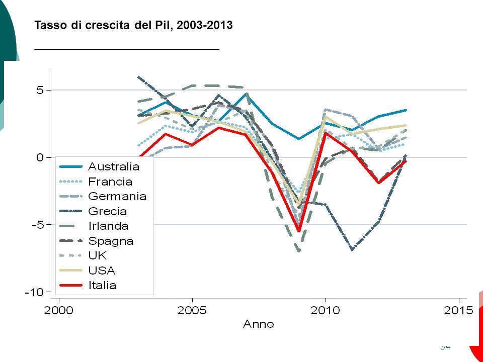 34 Tasso di crescita del Pil, 2003-2013