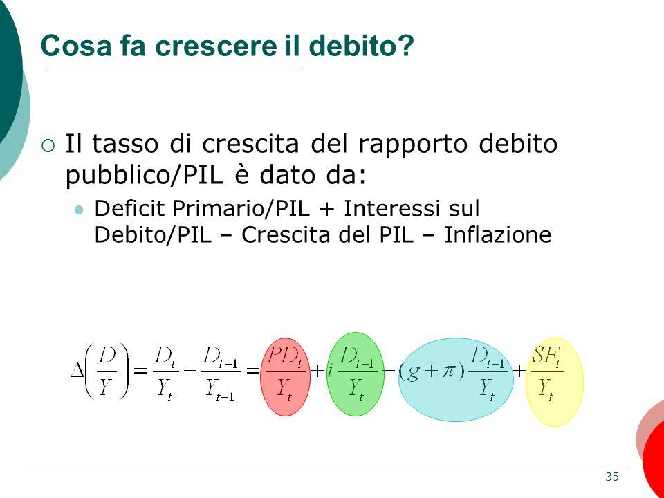 35 Cosa fa crescere il debito? Il tasso di crescita del rapporto debito pubblico/PIL è dato da: Deficit Primario/PIL + Interessi sul Debito/PIL – Cres