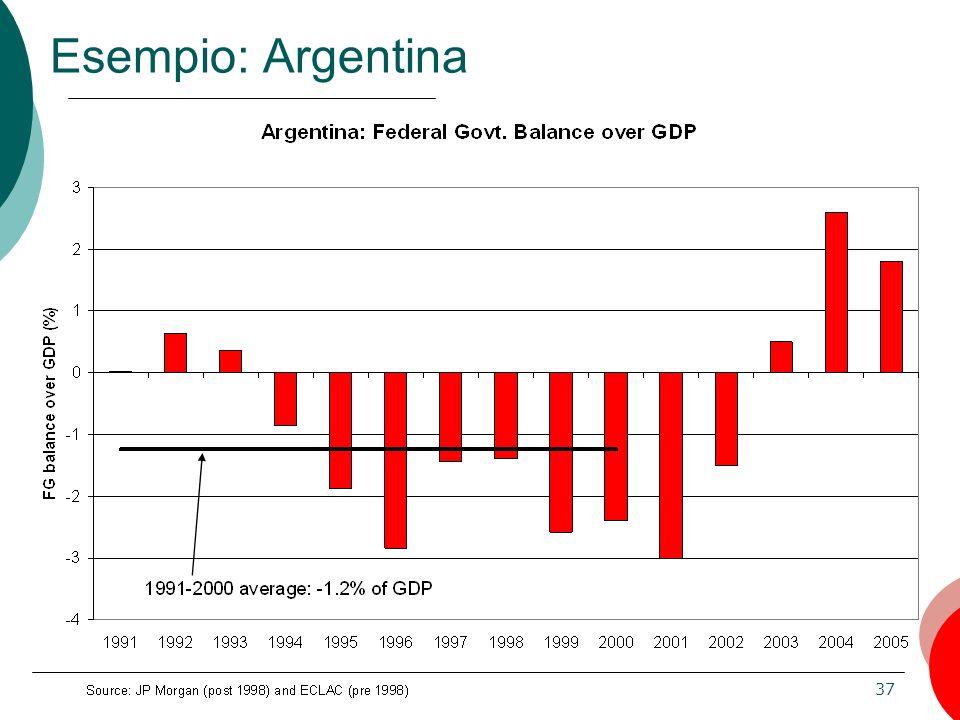 37 Esempio: Argentina