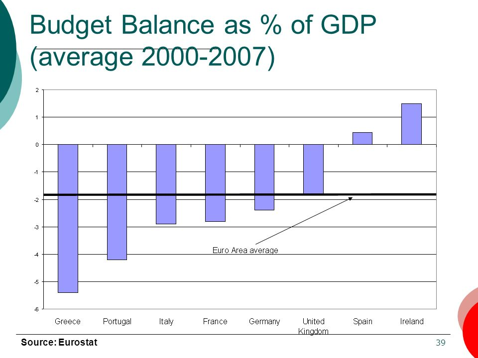 39 Budget Balance as % of GDP (average 2000-2007) Source: Eurostat