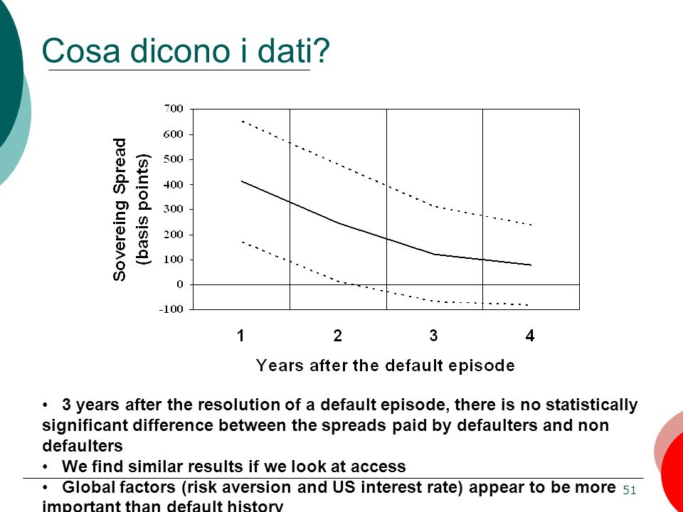 51 Cosa dicono i dati? 3 years after the resolution of a default episode, there is no statistically significant difference between the spreads paid by