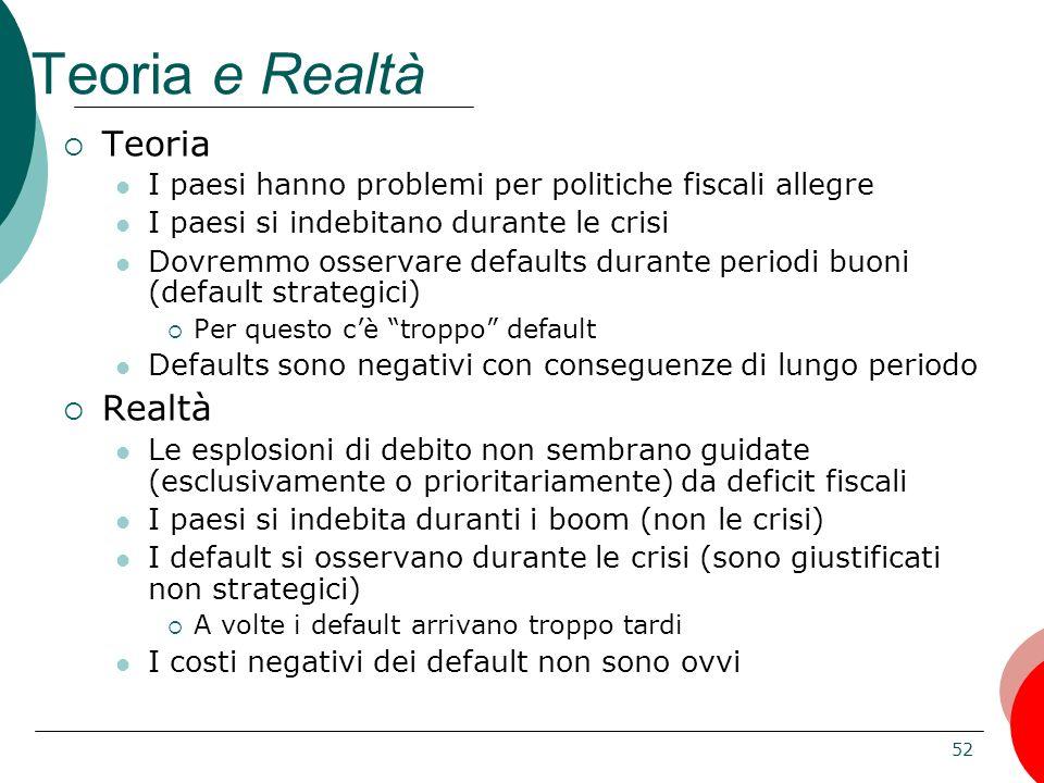 52 Teoria e Realtà Teoria I paesi hanno problemi per politiche fiscali allegre I paesi si indebitano durante le crisi Dovremmo osservare defaults dura