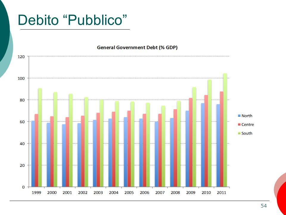 54 Debito Pubblico