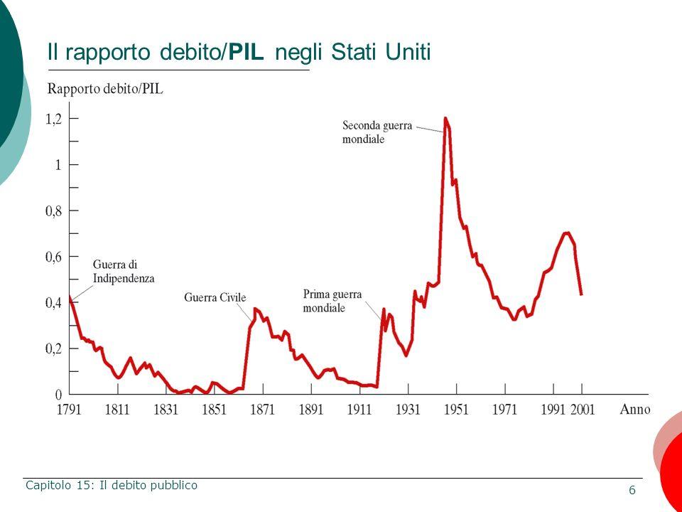 6 Capitolo 15: Il debito pubblico Il rapporto debito/PIL negli Stati Uniti