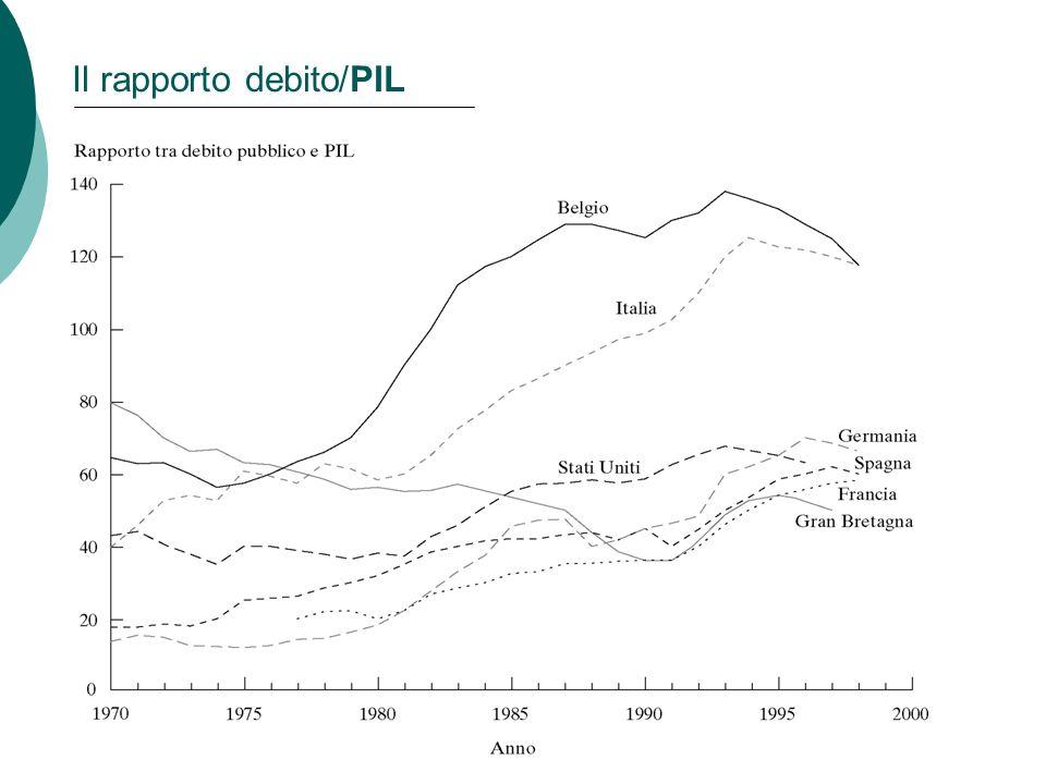 8 Capitolo 15: Il debito pubblico Il rapporto debito/PIL