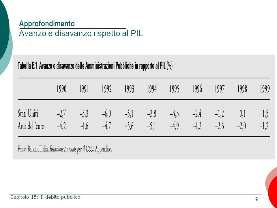 9 Capitolo 15: Il debito pubblico Approfondimento Avanzo e disavanzo rispetto al PIL