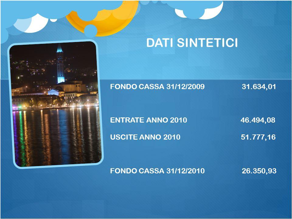DATI SINTETICI FONDO CASSA 31/12/2009 31.634,01 ENTRATE ANNO 2010 46.494,08 USCITE ANNO 2010 51.777,16 FONDO CASSA 31/12/2010 26.350,93
