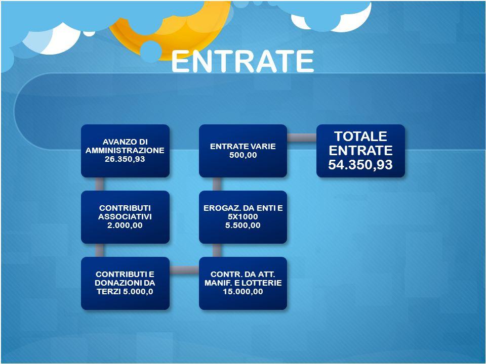 ENTRATE AVANZO DI AMMINISTRAZIONE 26.350,93 CONTRIBUTI ASSOCIATIVI 2.000,00 CONTRIBUTI E DONAZIONI DA TERZI 5.000,0 CONTR.