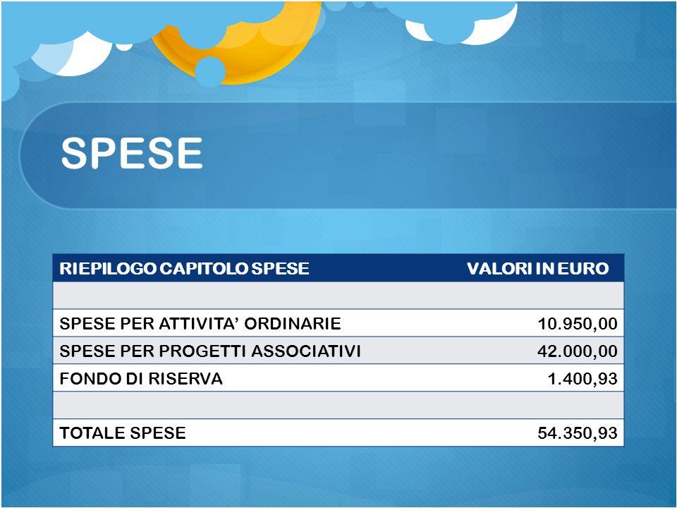 SPESE RIEPILOGO CAPITOLO SPESEVALORI IN EURO SPESE PER ATTIVITA ORDINARIE10.950,00 SPESE PER PROGETTI ASSOCIATIVI42.000,00 FONDO DI RISERVA1.400,93 TOTALE SPESE54.350,93